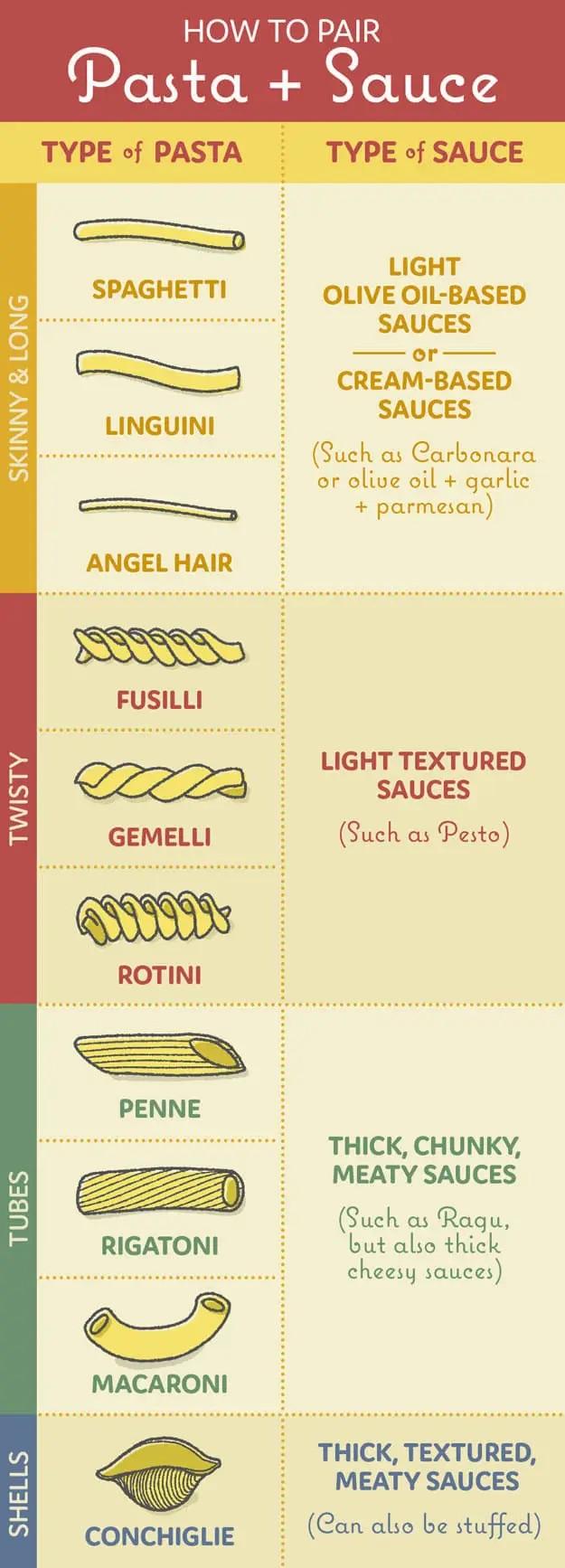 How to pair pasta sauces